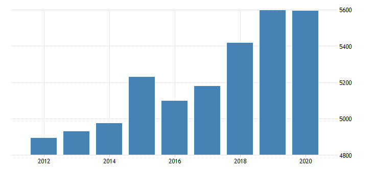 united states real gross domestic product by industry private industries educational services health care and social assistance health care and social assistance ambulatory health care services for kansas fed data