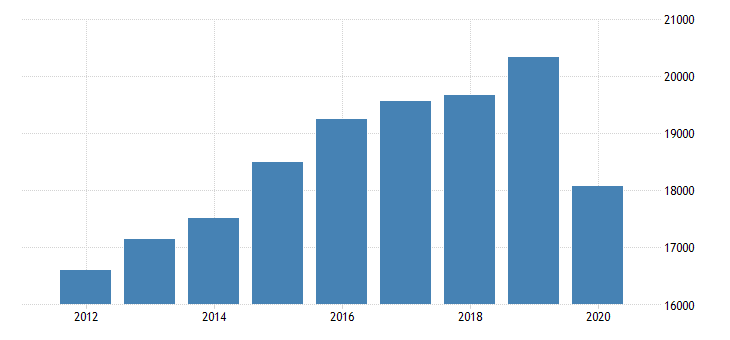 united states real gross domestic product by industry private industries educational services health care and social assistance health care and social assistance ambulatory health care services for massachusetts fed data