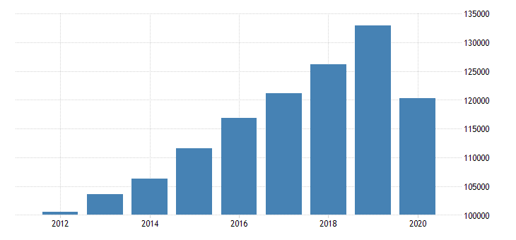 united states real gross domestic product by industry private industries educational services health care and social assistance health care and social assistance ambulatory health care services for mideast bea region fed data