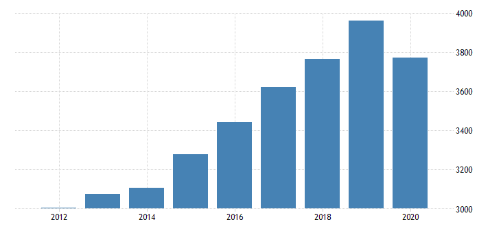 united states real gross domestic product by industry private industries educational services health care and social assistance health care and social assistance ambulatory health care services for new hampshire fed data