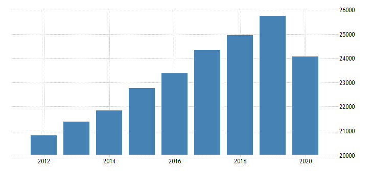 united states real gross domestic product by industry private industries educational services health care and social assistance health care and social assistance ambulatory health care services for ohio fed data