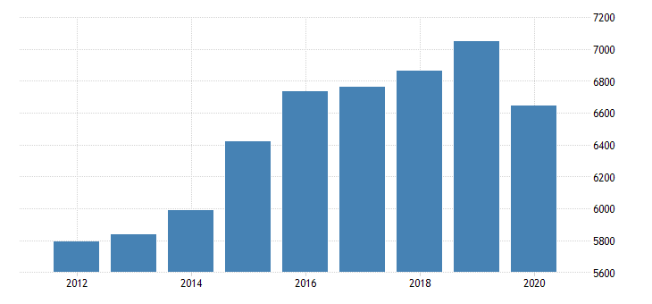 united states real gross domestic product by industry private industries educational services health care and social assistance health care and social assistance ambulatory health care services for oklahoma fed data