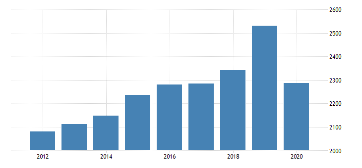 united states real gross domestic product by industry private industries educational services health care and social assistance health care and social assistance ambulatory health care services for rhode island fed data