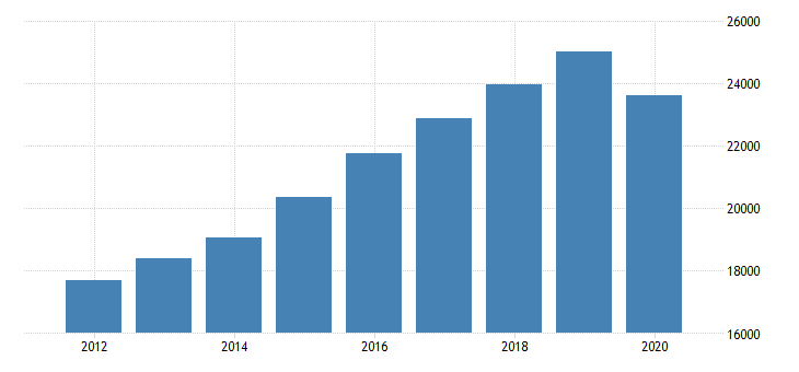 united states real gross domestic product by industry private industries educational services health care and social assistance health care and social assistance ambulatory health care services for rocky mountain bea region fed data