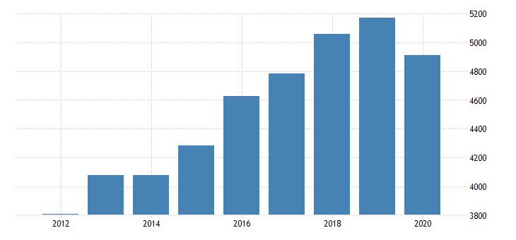 united states real gross domestic product by industry private industries educational services health care and social assistance health care and social assistance ambulatory health care services for utah fed data