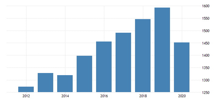 united states real gross domestic product by industry private industries educational services health care and social assistance health care and social assistance ambulatory health care services for vermont fed data