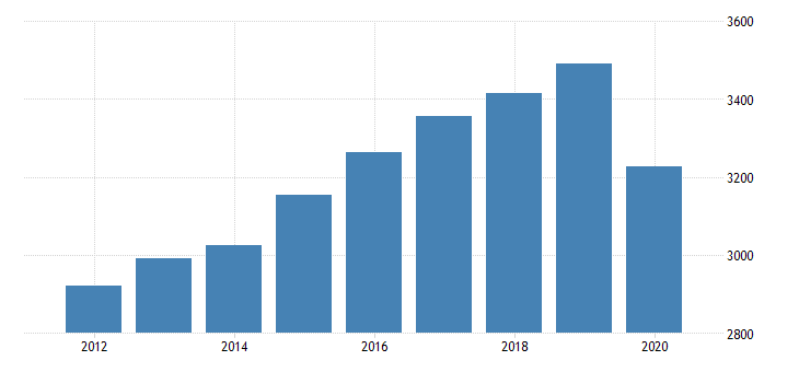 united states real gross domestic product by industry private industries educational services health care and social assistance health care and social assistance ambulatory health care services for west virginia fed data