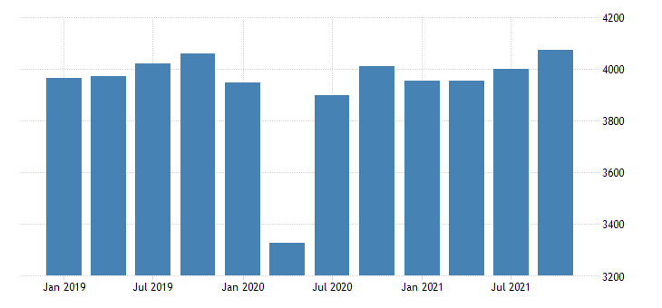 united states real gross domestic product by industry private industries educational services health care and social assistance health care and social assistance for alaska mil of chn 2009 dollar fed data