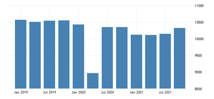 united states real gross domestic product by industry private industries educational services health care and social assistance health care and social assistance for arkansas mil of chn 2009 dollar fed data