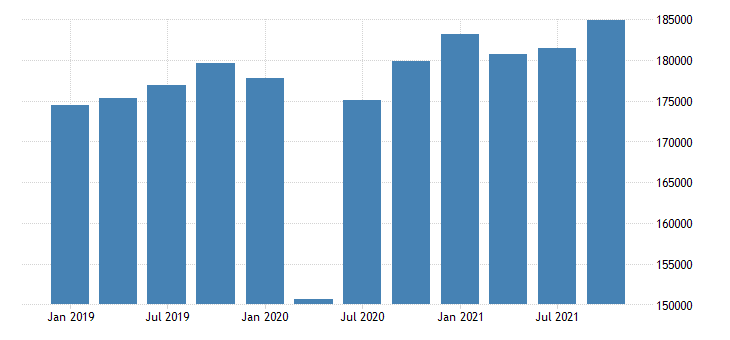 united states real gross domestic product by industry private industries educational services health care and social assistance health care and social assistance for california mil of chn 2009 dollar fed data