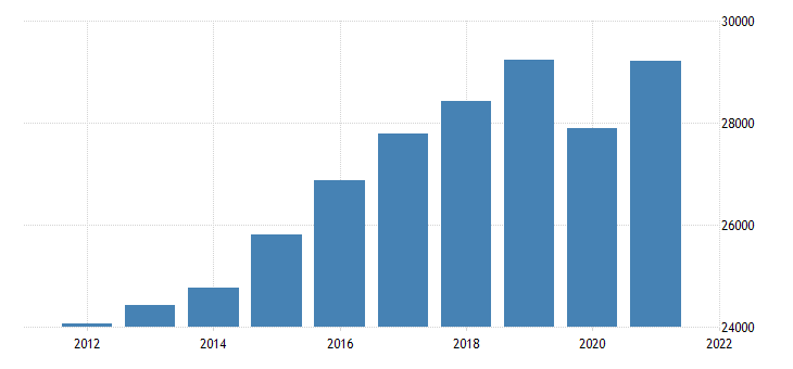 united states real gross domestic product by industry private industries educational services health care and social assistance health care and social assistance for indiana fed data