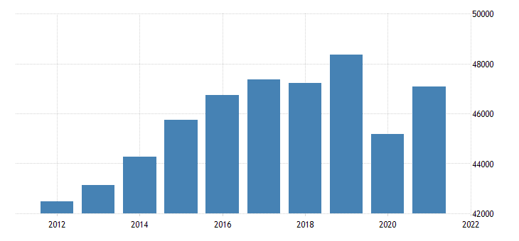 united states real gross domestic product by industry private industries educational services health care and social assistance health care and social assistance for massachusetts fed data