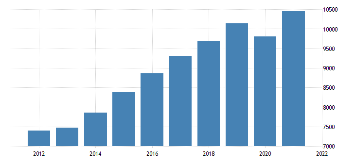 united states real gross domestic product by industry private industries educational services health care and social assistance health care and social assistance for nevada fed data