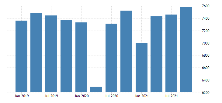 united states real gross domestic product by industry private industries educational services health care and social assistance health care and social assistance for new hampshire mil of chn 2009 dollar fed data