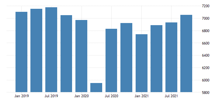 united states real gross domestic product by industry private industries educational services health care and social assistance health care and social assistance for new mexico mil of chn 2009 dollar fed data