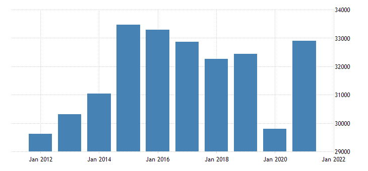 united states real gross domestic product by industry private industries educational services health care and social assistance health care and social assistance for tennessee fed data