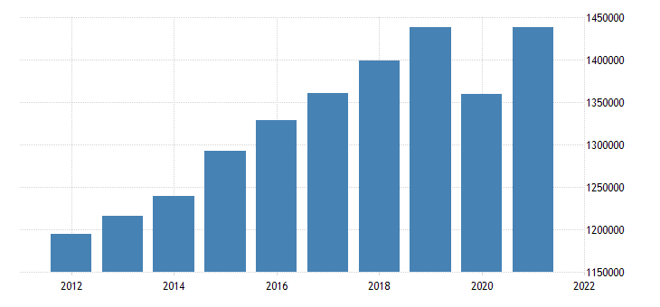 united states real gross domestic product by industry private industries educational services health care and social assistance health care and social assistance for united states mil of chn 2009 dollar fed data