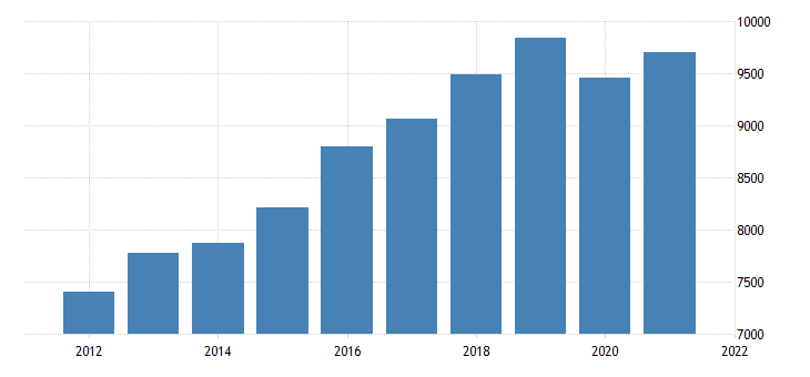 united states real gross domestic product by industry private industries educational services health care and social assistance health care and social assistance for utah fed data
