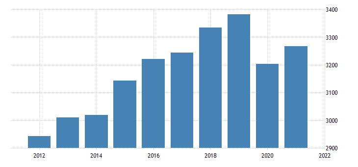 united states real gross domestic product by industry private industries educational services health care and social assistance health care and social assistance for vermont fed data