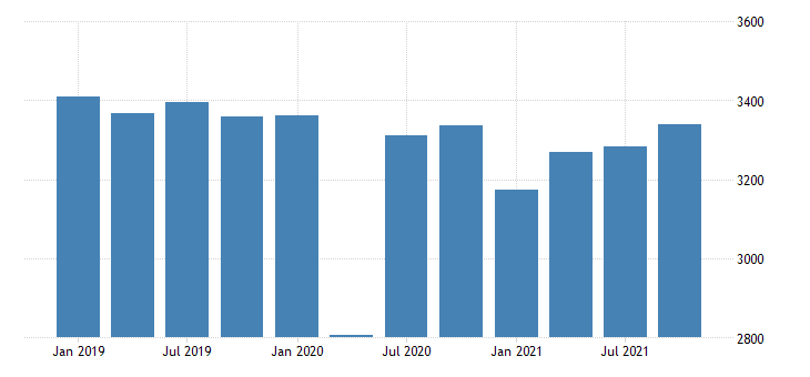 united states real gross domestic product by industry private industries educational services health care and social assistance health care and social assistance for vermont mil of chn 2009 dollar fed data