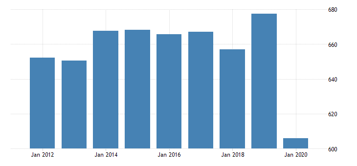 united states real gross domestic product by industry private industries educational services health care and social assistance health care and social assistance social assistance for alabama fed data