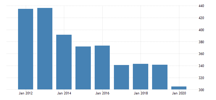 united states real gross domestic product by industry private industries educational services health care and social assistance health care and social assistance social assistance for alaska fed data