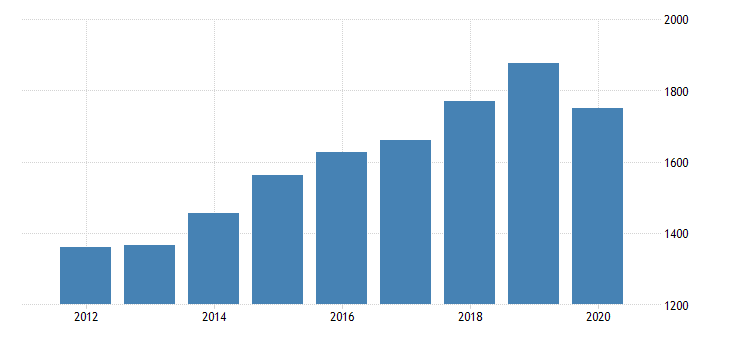 united states real gross domestic product by industry private industries educational services health care and social assistance health care and social assistance social assistance for arizona fed data