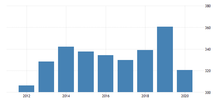 united states real gross domestic product by industry private industries educational services health care and social assistance health care and social assistance social assistance for delaware fed data