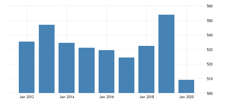 united states real gross domestic product by industry private industries educational services health care and social assistance health care and social assistance social assistance for hawaii fed data