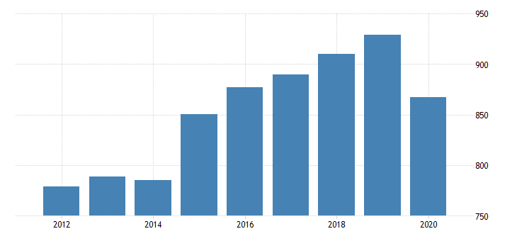 united states real gross domestic product by industry private industries educational services health care and social assistance health care and social assistance social assistance for kansas fed data