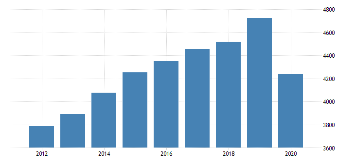 united states real gross domestic product by industry private industries educational services health care and social assistance health care and social assistance social assistance for massachusetts fed data