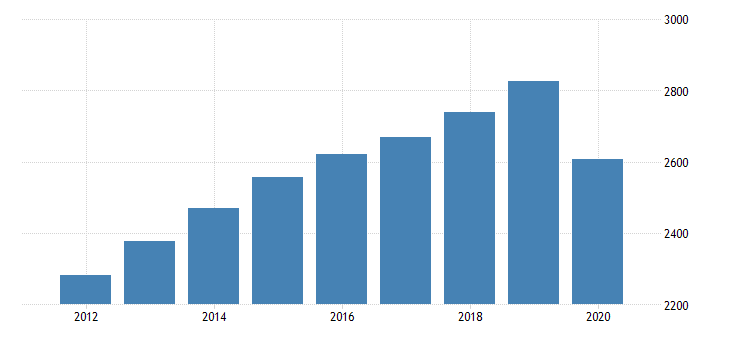 united states real gross domestic product by industry private industries educational services health care and social assistance health care and social assistance social assistance for minnesota fed data