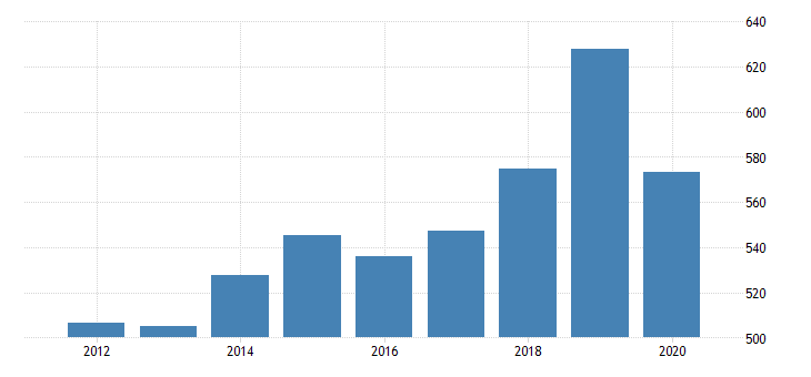 united states real gross domestic product by industry private industries educational services health care and social assistance health care and social assistance social assistance for nevada fed data