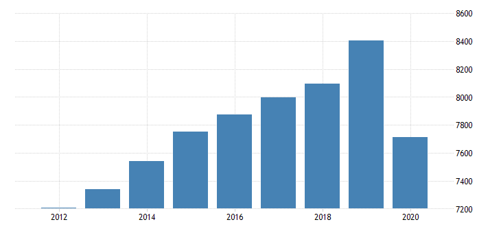 united states real gross domestic product by industry private industries educational services health care and social assistance health care and social assistance social assistance for new england bea region fed data