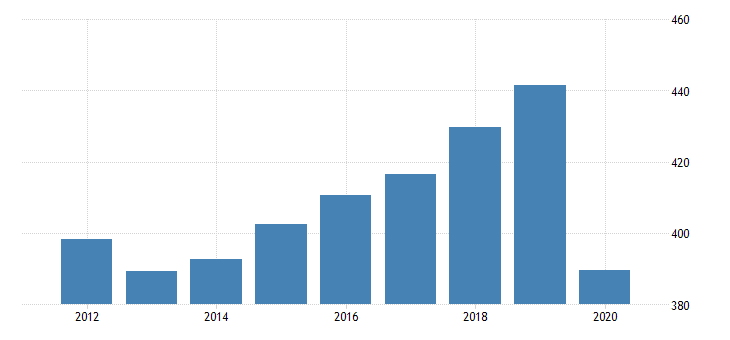 united states real gross domestic product by industry private industries educational services health care and social assistance health care and social assistance social assistance for new hampshire fed data
