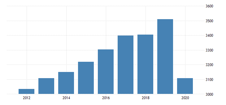 united states real gross domestic product by industry private industries educational services health care and social assistance health care and social assistance social assistance for ohio fed data