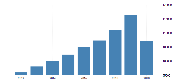 united states real gross domestic product by industry private industries educational services health care and social assistance health care and social assistance social assistance for united states fed data