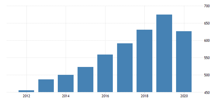 united states real gross domestic product by industry private industries educational services health care and social assistance health care and social assistance social assistance for utah fed data
