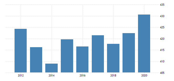 united states real gross domestic product by industry private industries educational services health care and social assistance health care and social assistance social assistance for west virginia fed data