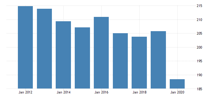 united states real gross domestic product by industry private industries educational services health care and social assistance health care and social assistance social assistance for wyoming fed data