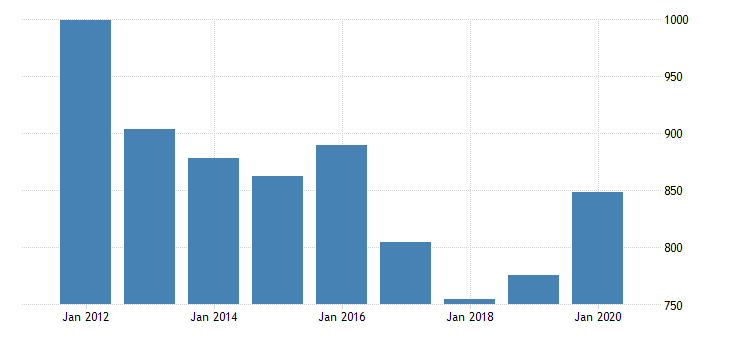 united states real gross domestic product by industry private industries finance insurance real estate rental and leasing finance and insurance federal reserve banks credit intermediation and related services for new hampshire fed data
