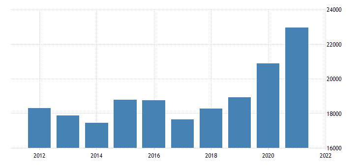 united states real gross domestic product by industry private industries finance insurance real estate rental and leasing finance and insurance for arizona fed data