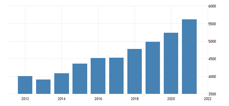 united states real gross domestic product by industry private industries finance insurance real estate rental and leasing finance and insurance for district of columbia fed data
