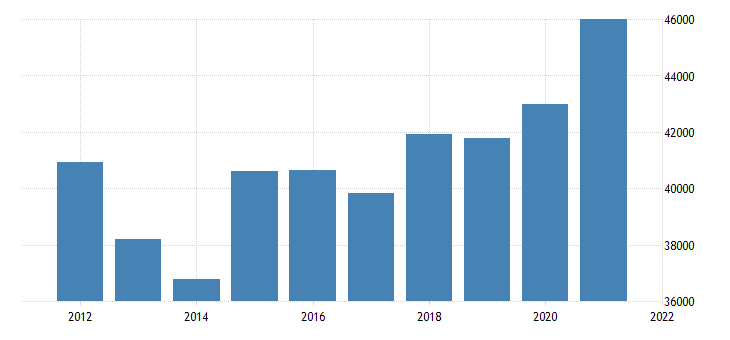 united states real gross domestic product by industry private industries finance insurance real estate rental and leasing finance and insurance for massachusetts fed data