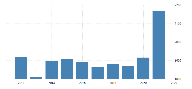 united states real gross domestic product by industry private industries finance insurance real estate rental and leasing finance and insurance for montana fed data