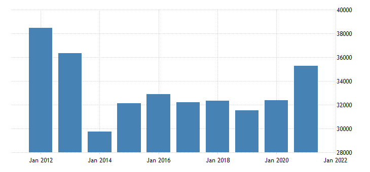 united states real gross domestic product by industry private industries finance insurance real estate rental and leasing finance and insurance for new jersey fed data