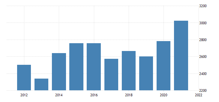 united states real gross domestic product by industry private industries finance insurance real estate rental and leasing finance and insurance for new mexico fed data