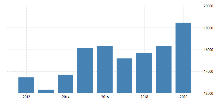 united states real gross domestic product by industry private industries finance insurance real estate rental and leasing finance and insurance insurance carriers and related activities for massachusetts fed data