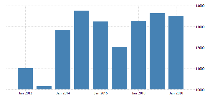 united states real gross domestic product by industry private industries finance insurance real estate rental and leasing finance and insurance insurance carriers and related activities for minnesota fed data