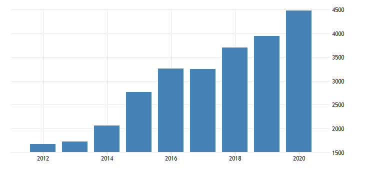 united states real gross domestic product by industry private industries finance insurance real estate rental and leasing finance and insurance insurance carriers and related activities for nevada fed data